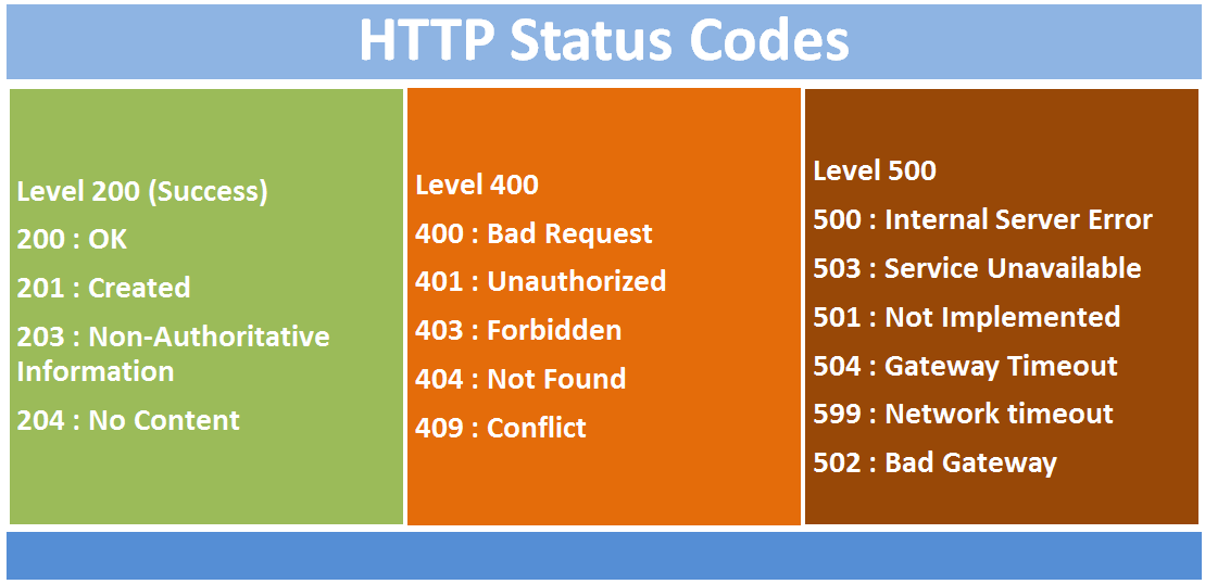 Five Most Common HTTP Errors According to Google